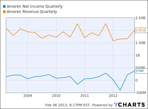 AEE Net Income Quarterly Chart