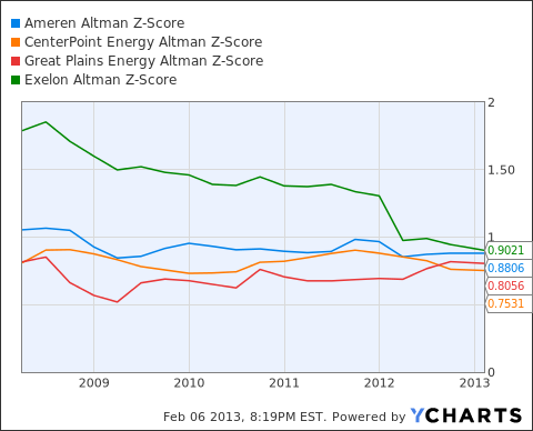 AEE Altman Z-Score Chart