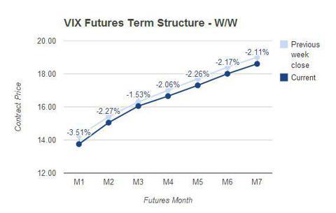 VIX Futures Term Structure - Week over Week