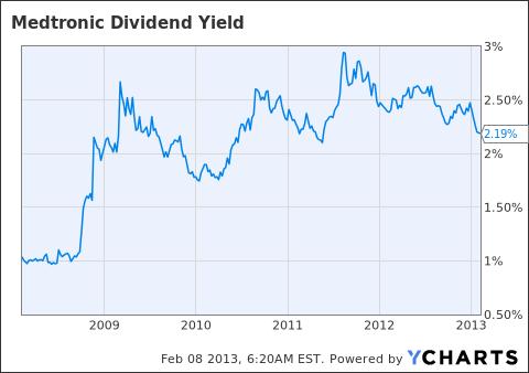MDT Dividend Yield Chart