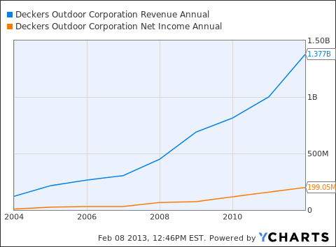 DECK Revenue Annual Chart