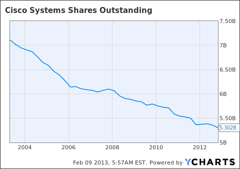 CSCO Shares Outstanding Chart