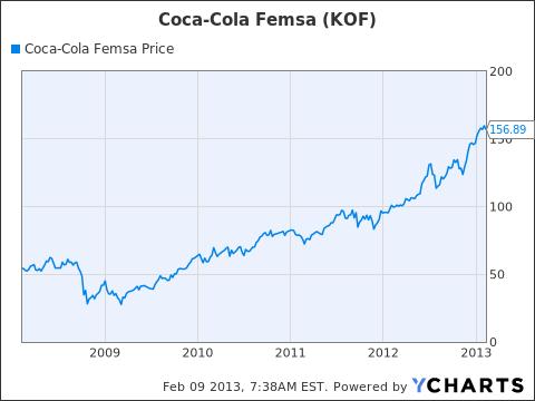 KOF Chart