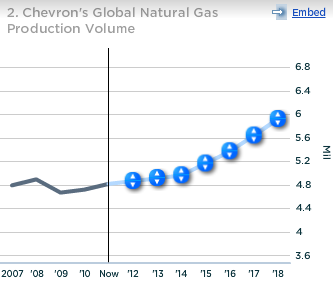 Chevron Global Natural Gas Production Volume