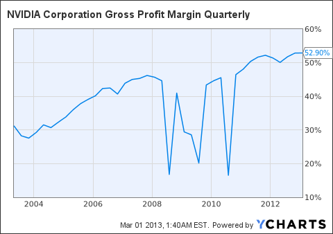 NVDA Gross Profit Margin Quarterly Chart