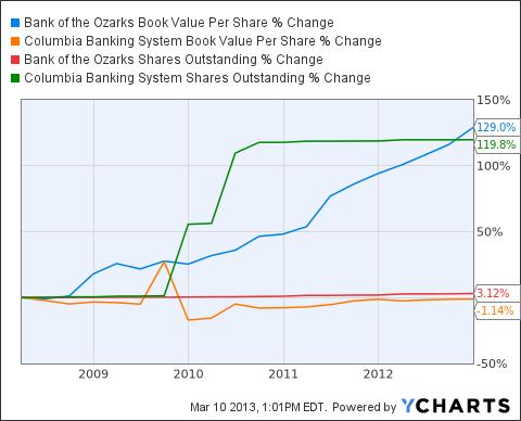OZRK Book Value Per Share Chart