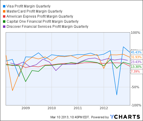 V Profit Margin Quarterly Chart