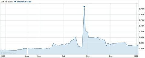 Volkswagen Share Price (2008)