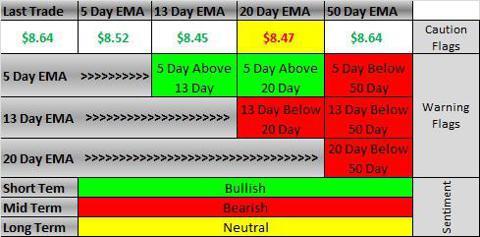 ARNA EMA Chart