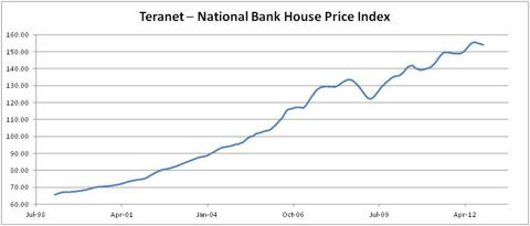 Teranet National Bank House Price Index