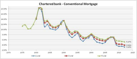 Statistics Cadana - Chartered Bank Conventional Mortgage