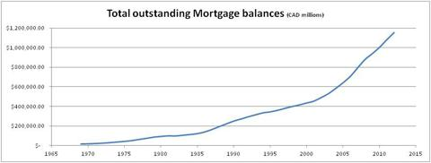 Canadian Total Outstanding Mortgage Balances