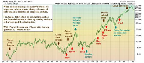 AAPL history of innovation