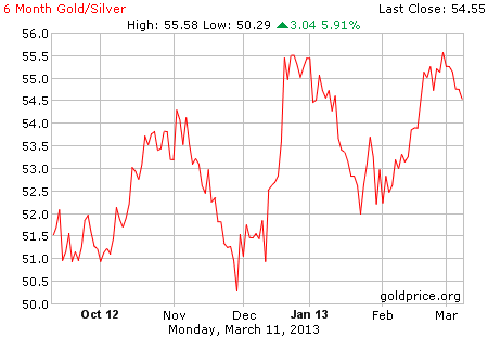 6 month gold price per ounce