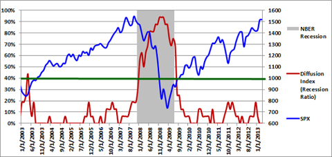 Diffusion Index 03-01-2013