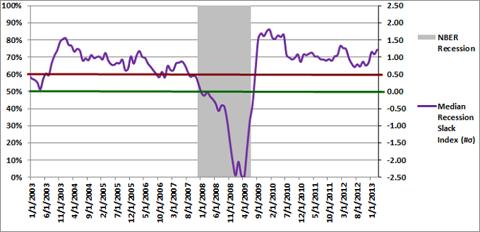 Median Recession Slack Index 03-01-2013