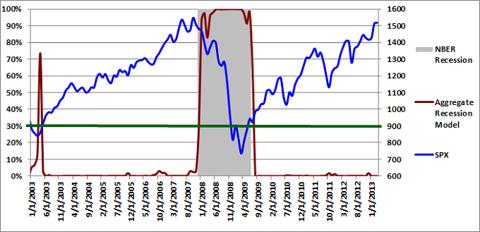 Aggregate Recession Model 03-01-2013