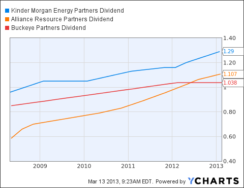 KMP Dividend Chart
