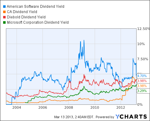 AMSWA Dividend Yield Chart