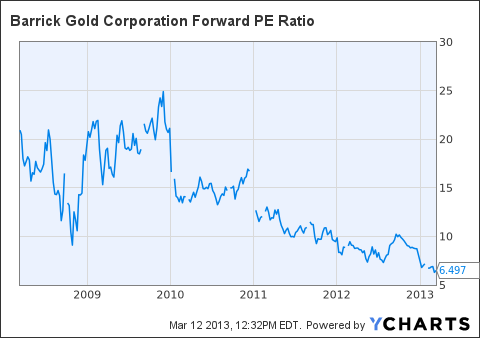 ABX Forward PE Ratio Chart