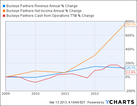 BPL Revenue Annual Chart