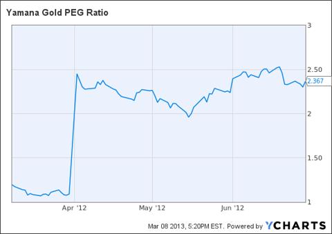 AUY PEG Ratio Chart