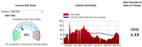 SmartStops Market Risk Barometer - S&P 500