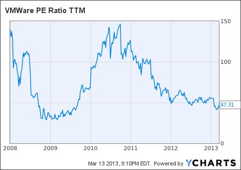 VMW PE Ratio TTM Chart
