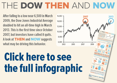The dow, Then and Now - click to see the full infographic