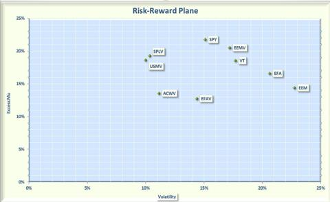 Risk versus Reward for Low Volatility ETFs