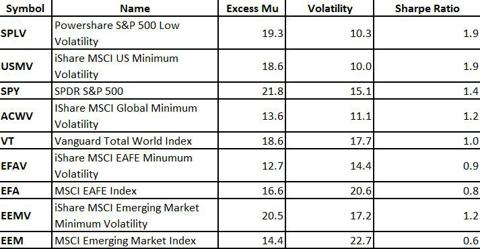 Sharpe Ratio for Low Volatility ETFs vs Peers