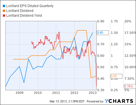 LO EPS Diluted Quarterly Chart