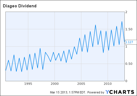 DEO Dividend Chart