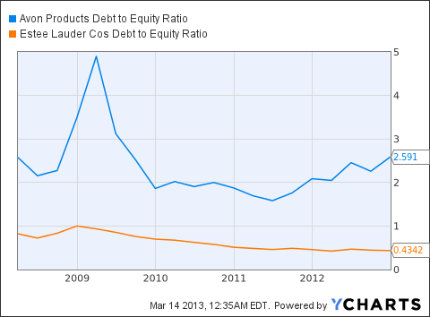 AVP Debt to Equity Ratio Chart