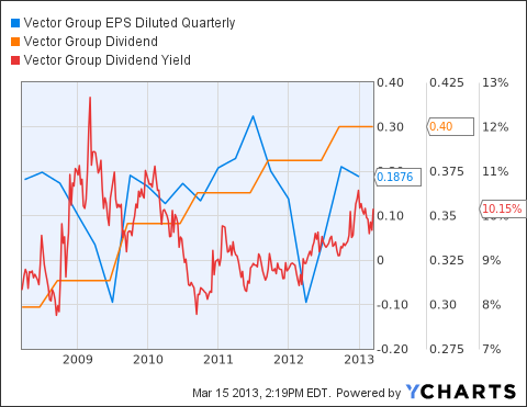 VGR EPS Diluted Quarterly Chart
