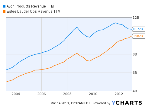 AVP Revenue TTM Chart