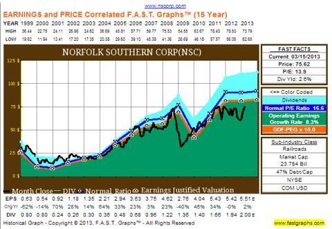 NSC Fast Graphs