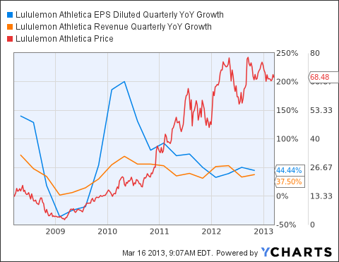 LULU EPS Diluted Quarterly YoY Growth Chart