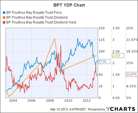 BPT Chart