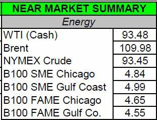 SME Prices
