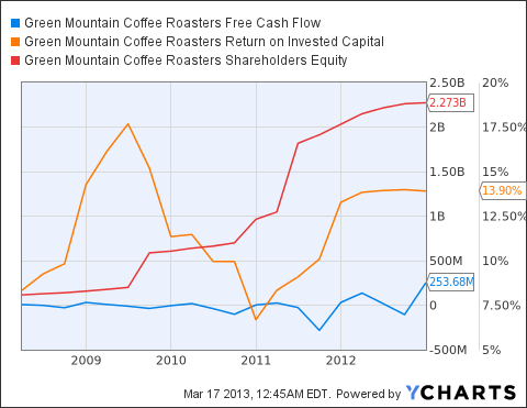 GMCR Free Cash Flow Chart