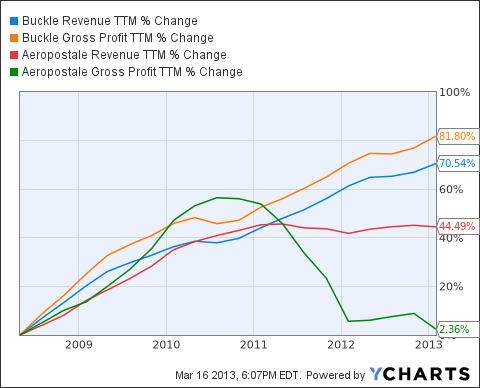 BKE Revenue TTM Chart