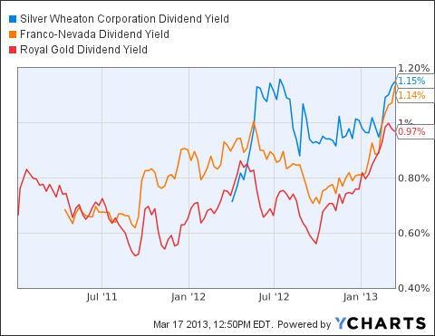 SLW Dividend Yield Chart