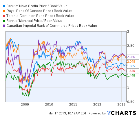 BNS Price / Book Value Chart