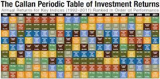 Annual Returns for Key Indeces(1992-2011) (ranked in order of performance)