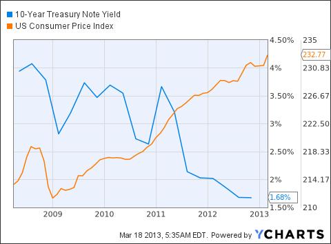 10-Year Treasury Note Yield Chart