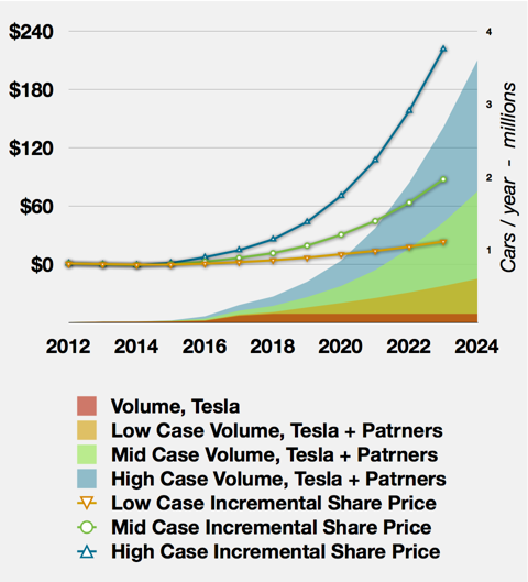 SuperCharger Business Model Summary
