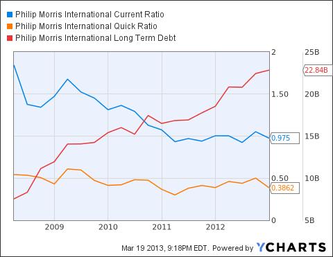 PM Current Ratio Chart