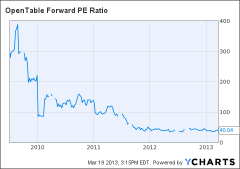 OPEN Forward PE Ratio Chart