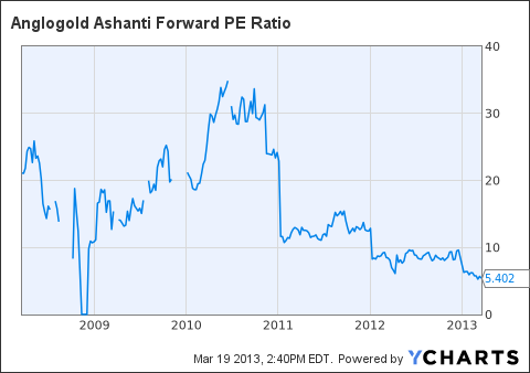 AU Forward PE Ratio Chart